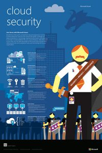 Microsoft Cloud Security infographic.